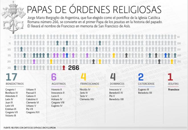 Papas de Órdenes Religiosas